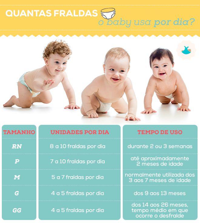 Quantas fraldas o bebê usa por dia? Acesse o nosso blog e veja todas as dicas! ;) http://blog.baby.com.br/tendencias/quantas-fraldas-o-bebe-usa-em-um-ano/