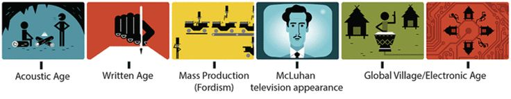 Marshall McLuhan Google doodle pays tribute to 'The medium is the message' media theorist - http://topseosoft.com/marshall-mcluhan-google-doodle-pays-tribute-to-the-medium-is-the-message-media-theorist/