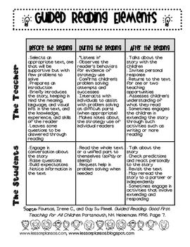 Guided Reading Ideas from Fountas text we read. It is an overview of the teacher responsibilities and the student responsibilities.