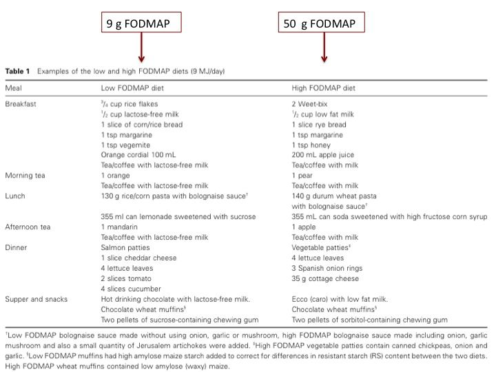 FODMAP ruokavalio tutkimuksessa