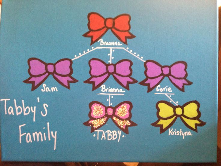 Family tree #sorority #ChiOmega