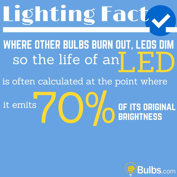 Lighting Fact: Where other bulbs burn out, LEDs dim so the life of an LED is often calculated at the point where it emits 70% of its original brightness.