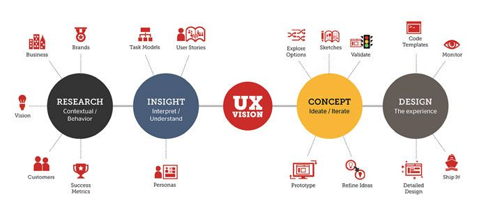 What Exactly Is Ux Design 0 What Is A Typical User Experience Designer Salary User Experience Design Ux User Experience Ux Design Process