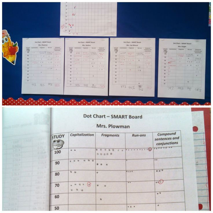 """(Top) Class data posted in """"Study."""" Comparison data by class. (Bottom) A student data folder. Same dot matrix. Student circles his/her results."""