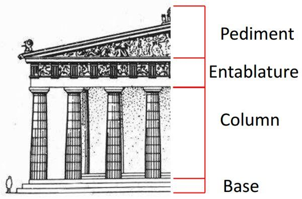#entablature and #pediment