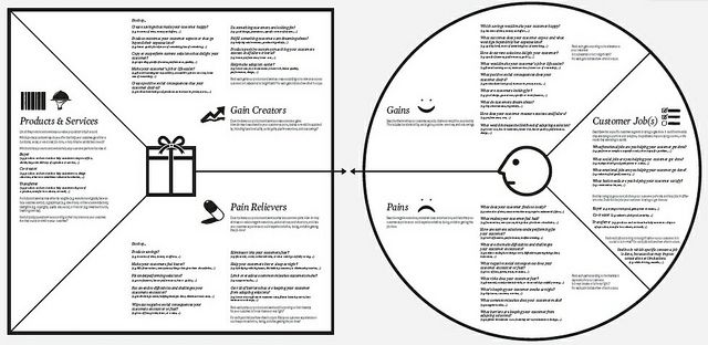 Value Proposition Designer by Alex Osterwalder, via Flickr