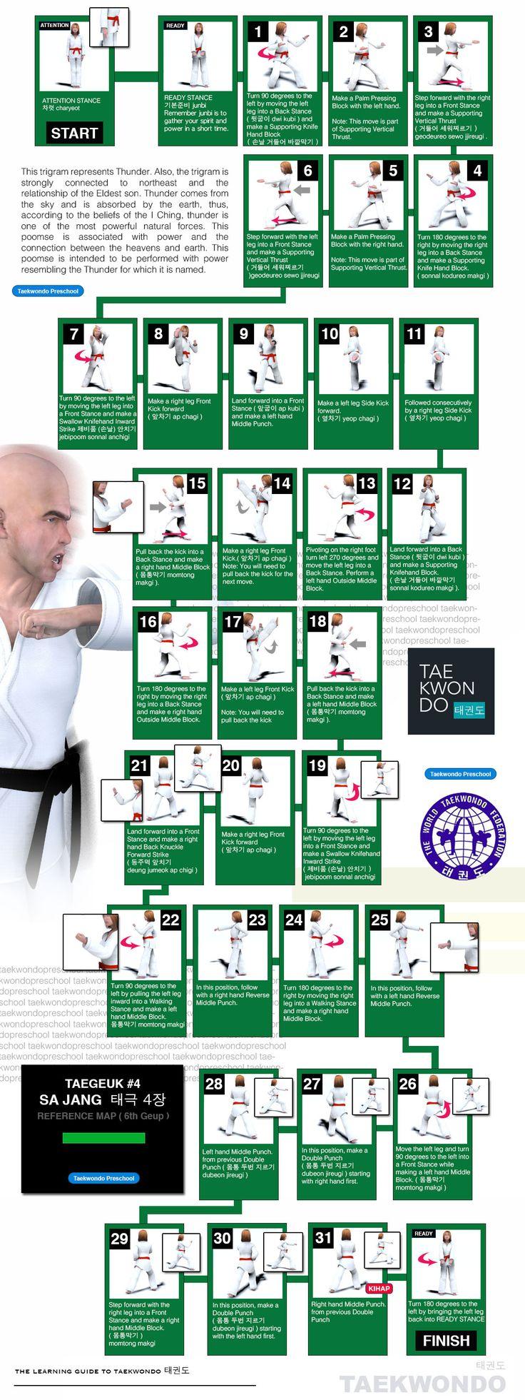 9 best taekwondo wtf images on pinterest martial artists taegeuk 4 taegeuk sa jahng wtf taekwondo poomse map master self defense to protect yourself solutioingenieria Images