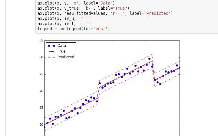 StatsModels: Statistics in Python — statsmodels