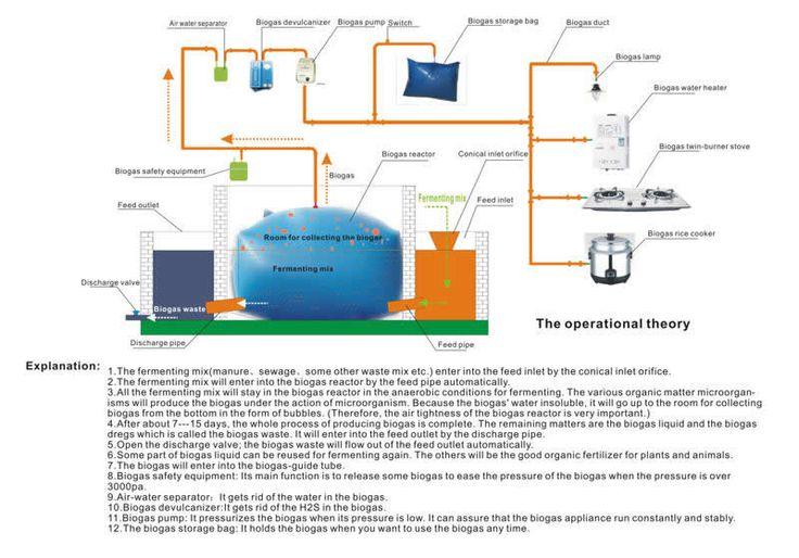 Biogas digester biogas australia reducing carbon for Household biogas plant design pdf