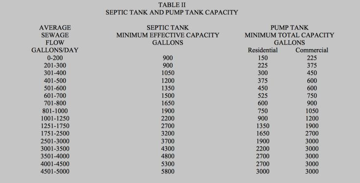 What septic tank size do you need septic tank care for How big of a septic tank do i need
