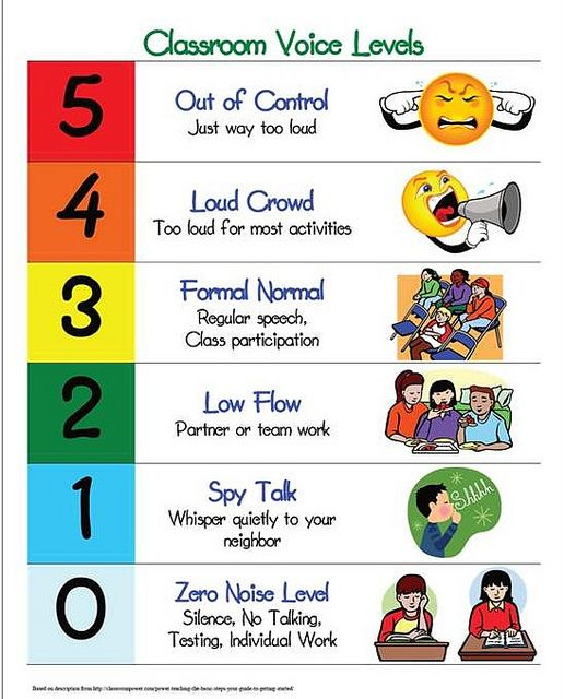 classroom voice level poster....must put up in classroom!