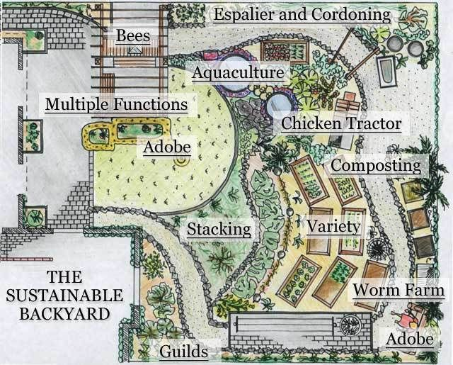 25 gorgeous farm layout ideas on pinterest horse farm Small farm plans layout