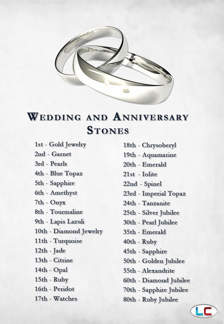 Wedding And Anniversary Gemstones Not Sure About What To Get For