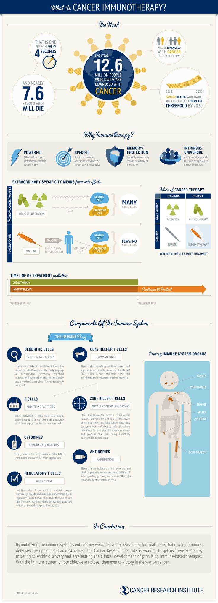 Cancer immunotherapy infographic from the Cancer Research Institute