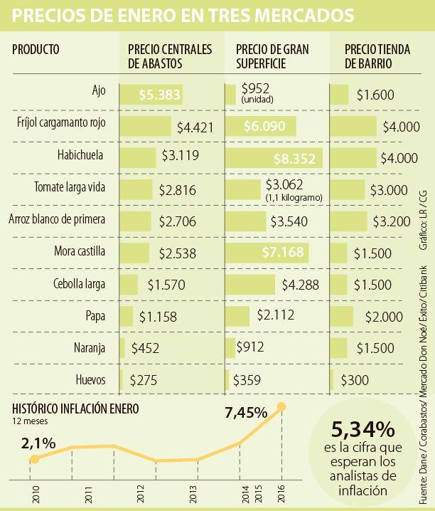 Precio de los alimentos sube 60% en un supermercado