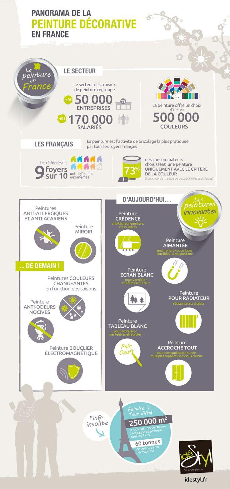 Panorama de la peinture décorative en France (idéStyl)