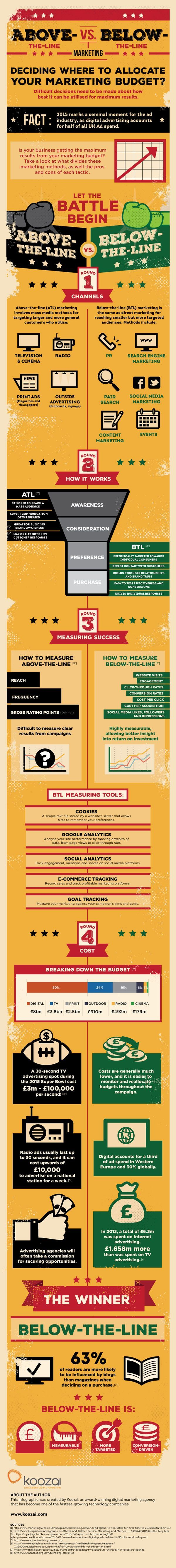 Above-The-Line Vs Below-The-Line Marketing #Infographic