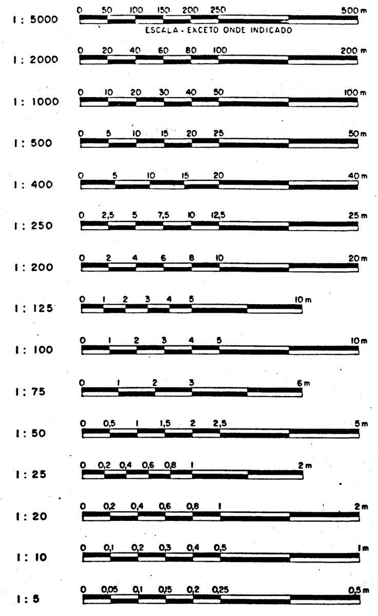 Escala Gráfica; Formatos ABNT; Impressão A1; Impressão A0; Plotter Técnico; Plotter Usado; Loja do Plotter