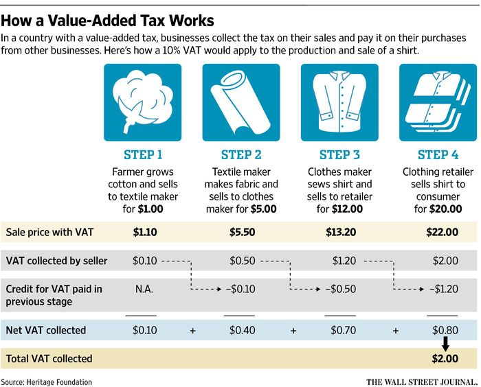Should the U.S. Adopt a Value-Added Tax? - WSJ