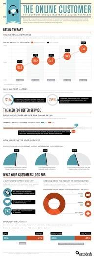The Online Customer