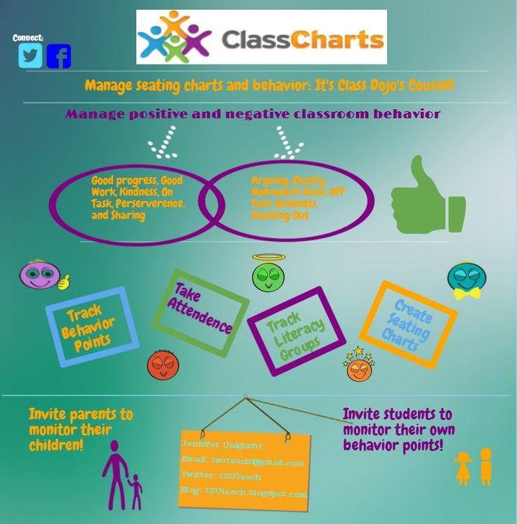 Minimalist Classroom Jobs : Class dojo s cousin classcharts piktochart
