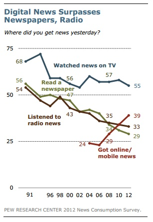 More Americans Getting News From Mobile and Social as Print, TV Decline [STUDY]    http://mashable.com/2012/09/27/american-news-consumption-study/