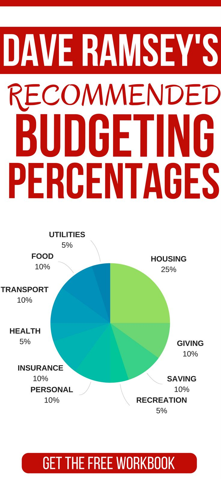 Breakdown of Dave Ramsey's Recommended Budgeting Percentages. CLICK THROUGH to learn more. dave ramsey budgeting | dave ramsey budgeting worksheets | budgeting for beginners | budgeting tips | beginner budgeting tips | how to budget your money for beginners #budget #organization #frugal