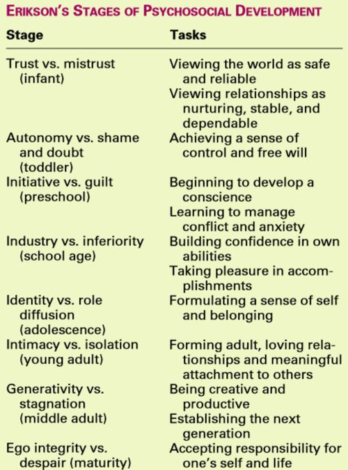 thenursingblog:  Erikson's Stages of Psychosocial Development. You WILL need to know this student nurses! :)