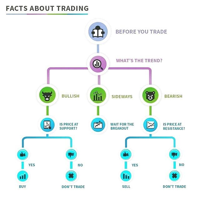 Learn To Trade The Markets Like An Expert Trading Charts Forex