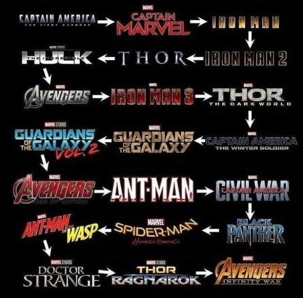 And Finally If You Re Trying To Watch All The Marvel Movies In Chronological Order Before Endgame Is Released This Weekend Here S How Marvel Facts Marvel Movies Marvel Films