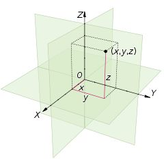 A three dimensional Cartesian grid system which includes three spacial co-ordinates imaged stereoscopically. The purpose of the Cartesian grid was to give the user a perspective image that changes as he moves.
