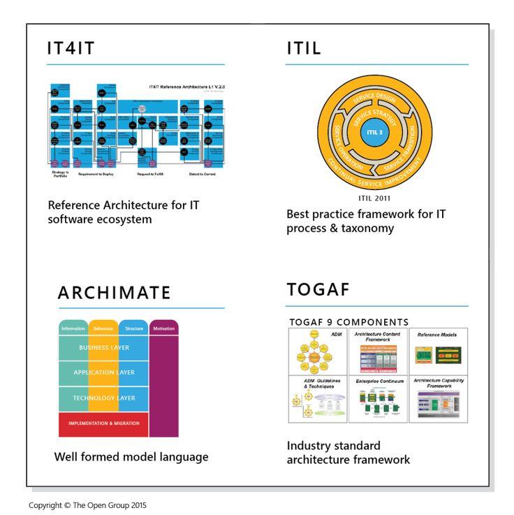 The 25+ best Enterprise architect ideas on Pinterest Enterprise - technical architect resume