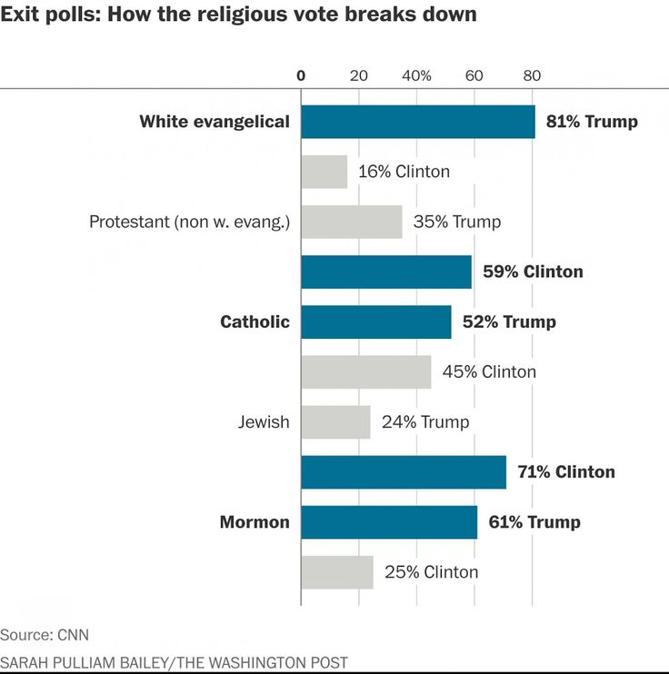 White Evangelicals, Catholics, and Mormons backed Donald Trump | NRL News Today