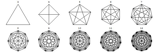 Regulr polygons w/their diagonals drawn in can be viewd as graphs (w/ a vertex @Rachel Carter intersection), its helpfl to reformulate our initial questions in terms of graph theory rather than simple plane geometry. Here are the regular n-gons w/their diagonals for n = 3, 4, ..., 12.If we make every intersection pt a vertex, then these pics automatically become connectd, planar graphs. If we know the # of intersection points & the # of segments, we can then use Euler's formula to find the #…