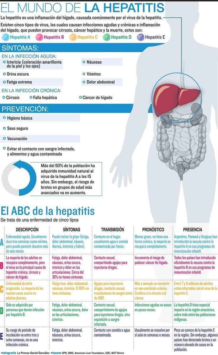 El ABC de la #hepatitis: Síntomas y prevención vía @HospitalMoncloa