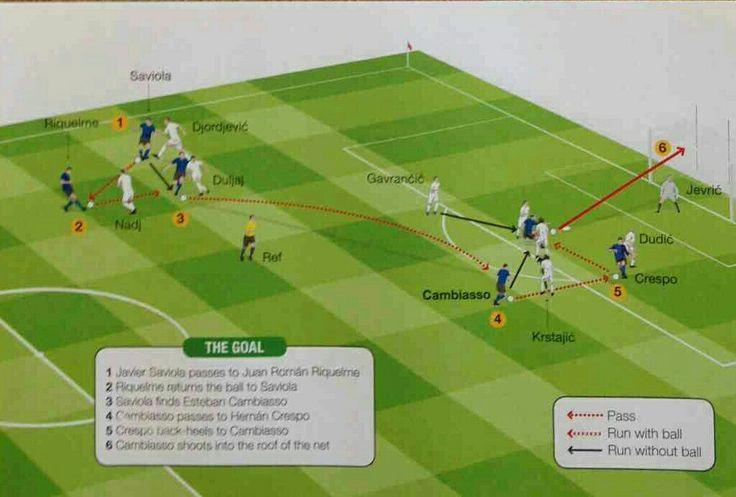 Argentina 6 Serbia & M 0 in 2006 in Gelsenkirchen. A great goal by Esteban Cambiasso in Group C at the World Cup Finals.