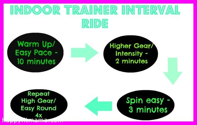 workout in on my bike trainer. Since the Fall, I've been trying to get in a couple of workouts on it each week. It's a great way to cross tr...