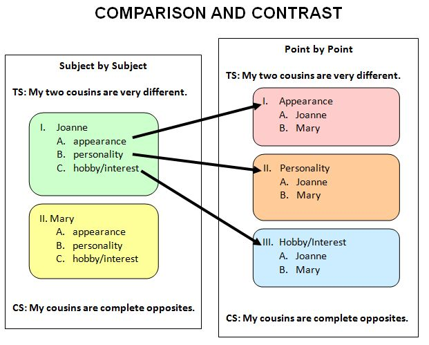 format of compare and contrast essay