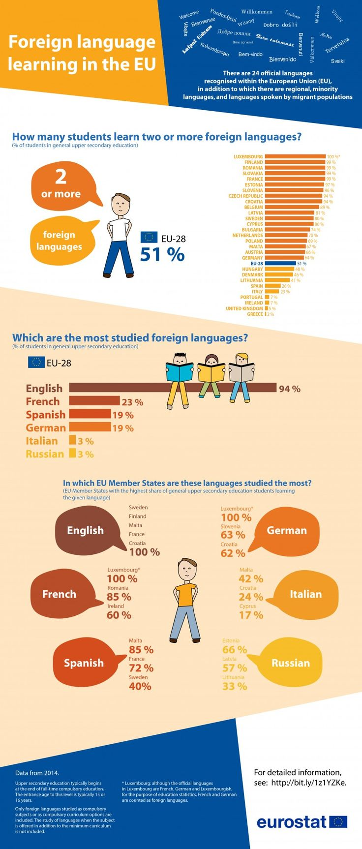 Foreign #Language Learning in the #EU. Re-pinned by #Europass