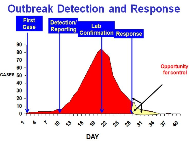 steps of an outbreak investigation In investigating an outbreak, speed is essential, but getting the right answer is essential, too to satisfy both requirements, epidemiologists approach.