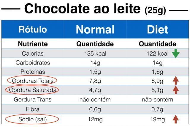 Nutricionista explica porque não se deve comer produtos diet, nem light. Entenda.