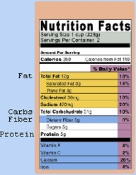 Zone Diet Calculator - for recipes and such