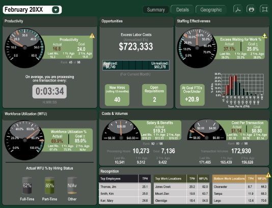 25 unique executive dashboard ideas on pinterest excel for Banking dashboard templates