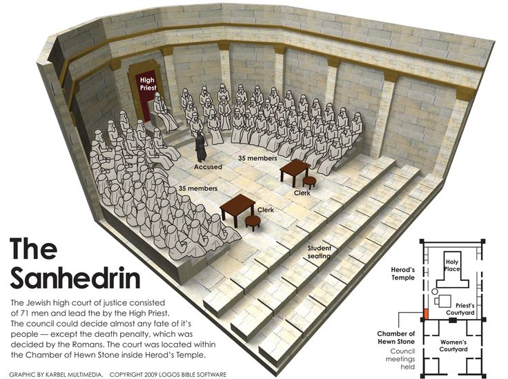 The Sanhedrin.