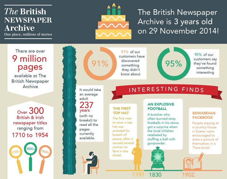 The British Newspaper Archive launched on 29 November 2011 and now has 9 million historical newspaper pages online. britishnewspaperarchive.co.uk