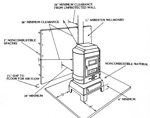 Best 25+ Wood stove installation ideas on Pinterest