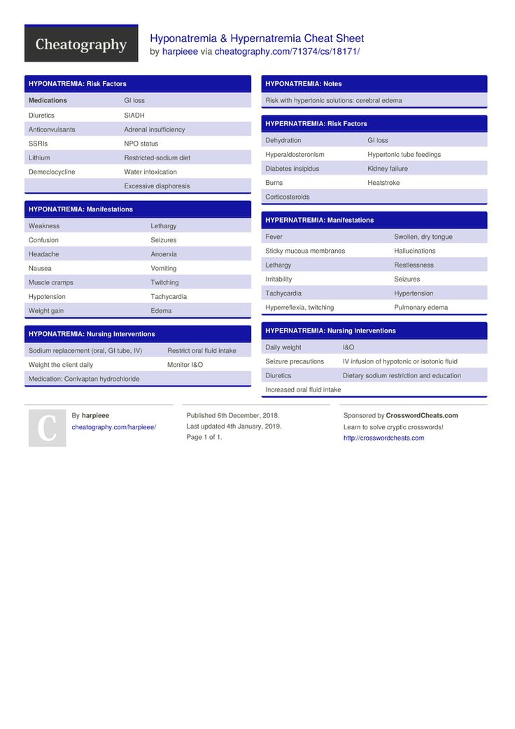 Hyponatremia & Hypernatremia Cheat Sheet by harpieee