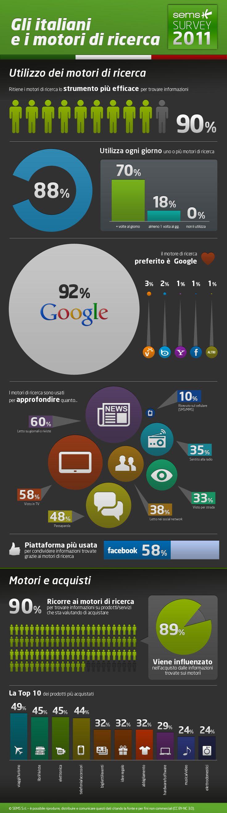 L'uitilizzo dei motori di ricerca da parte degli italiani in un'infografica