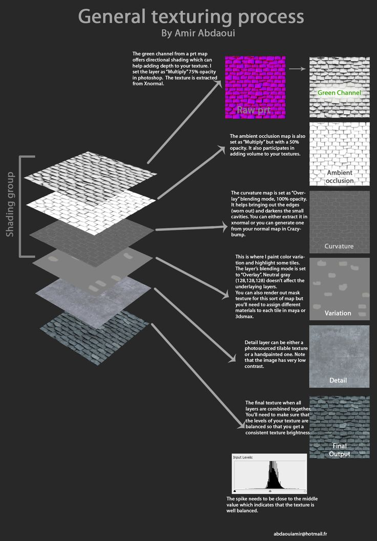 Can zbrush export PRTpn maps from a 2.5d tileable texture? - Polycount Forum