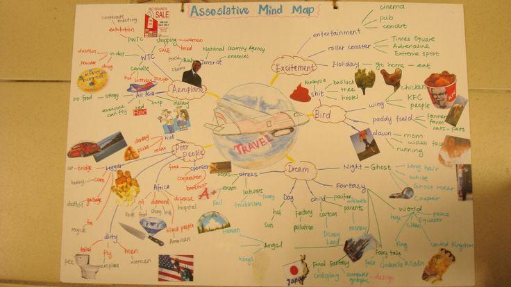 Associative Mind Map - Travel